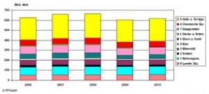 Wachstumsprognose im Güter- und Personenverkehr (Quelle: BAG)