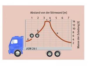 Die richtige Lastverteilung ist ein wichtiger Faktor beim Gütertransport