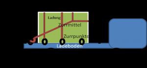 ChecklisteSchmidt