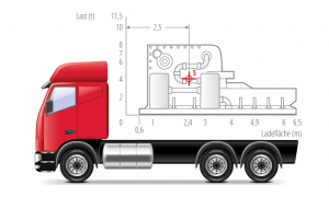 Lastverteilungsplan Objekt nach vorne gerückt