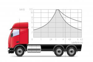 Abbildung 7: Lastverteilungsplan ohne Kran
