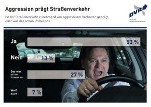 Umfrage über Aggression im Straßenverkehr 2016